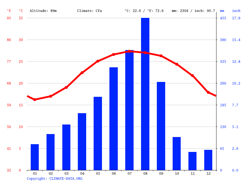 Climate graph, Taichung City