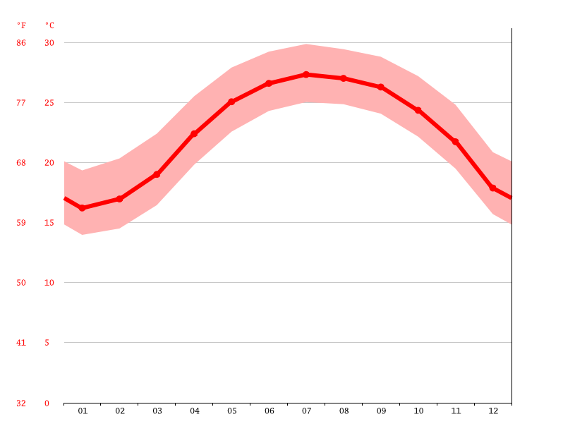 Temperature graph, Taichung City