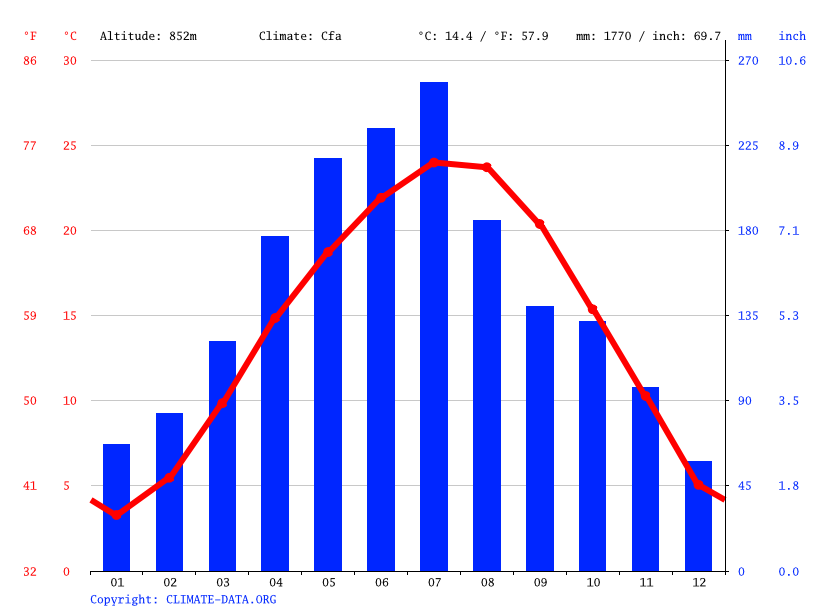 Climate graph // Weather by Month, 椒园镇