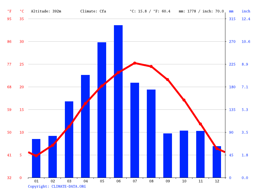 Climate graph // Weather by Month, 西岩镇