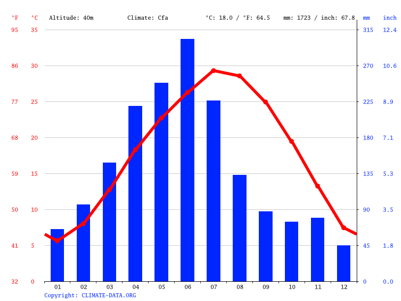Climate graph // Weather by Month, 鹿角镇