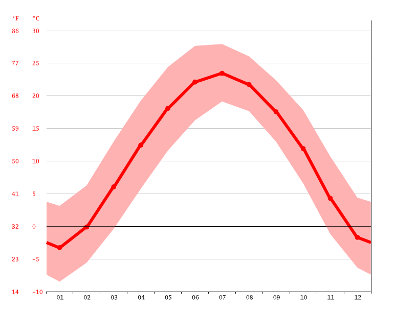 Temperature graph, She
