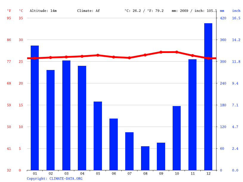 Climate graph // Weather by Month, Banjarbaru