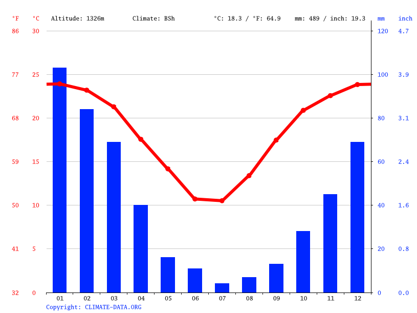 Climate graph // Weather by Month, Kuruman