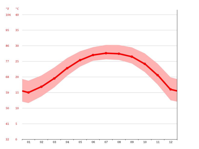 average temperature, Shenzhen