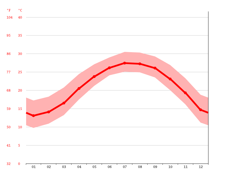 Temperature graph, Dabei