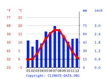 Wetter Harzgerode