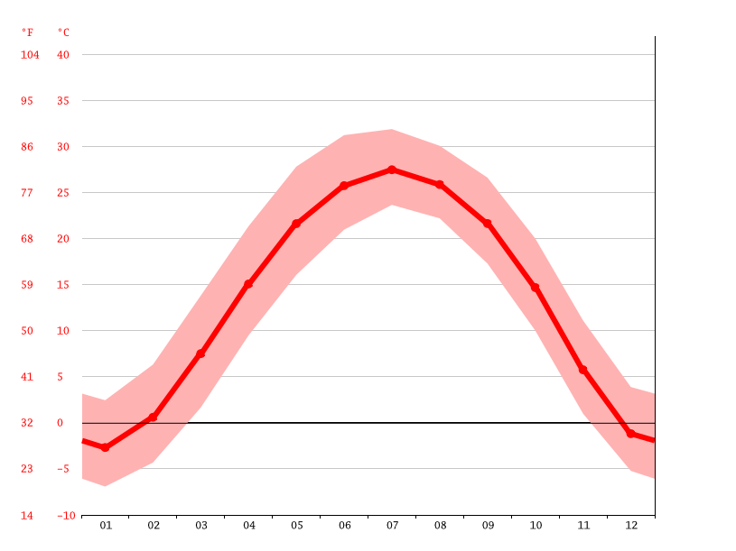 Temperature graph, 大丰堆镇