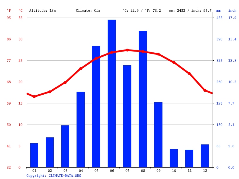 Climate graph // Weather by Month, Taibao