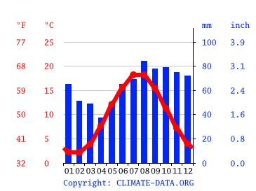 Klima Fehmarn