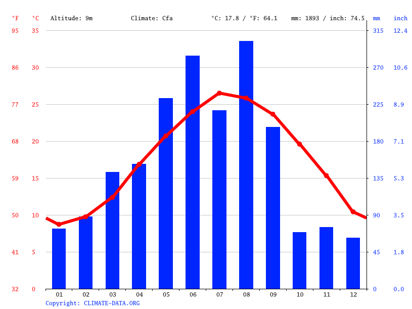 Climate graph // Weather by Month, 起步镇