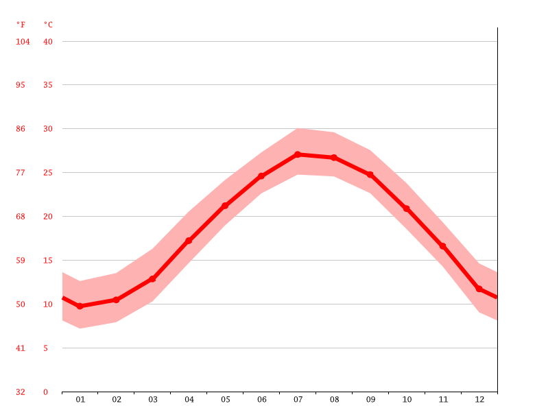 Temperature graph, 碗窑村