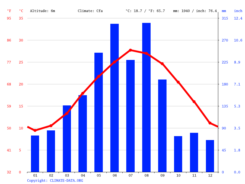Climate graph // Weather by Month, 三屿村