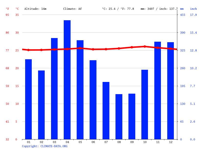 Climate graph // Weather by Month, Poso