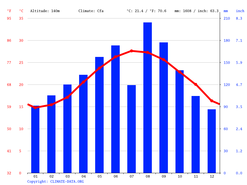 Climate graph // Weather by Month, 奇岩