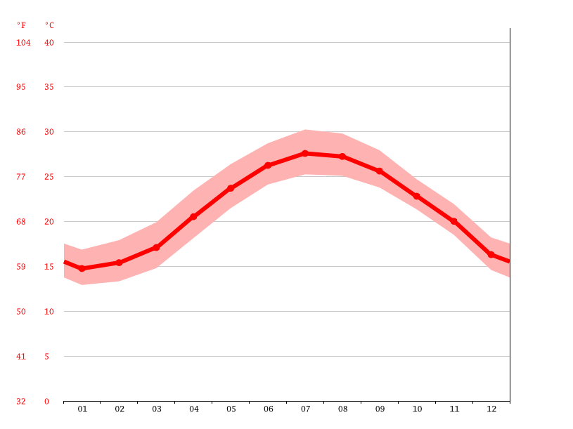 Temperature graph, Xinbeitou