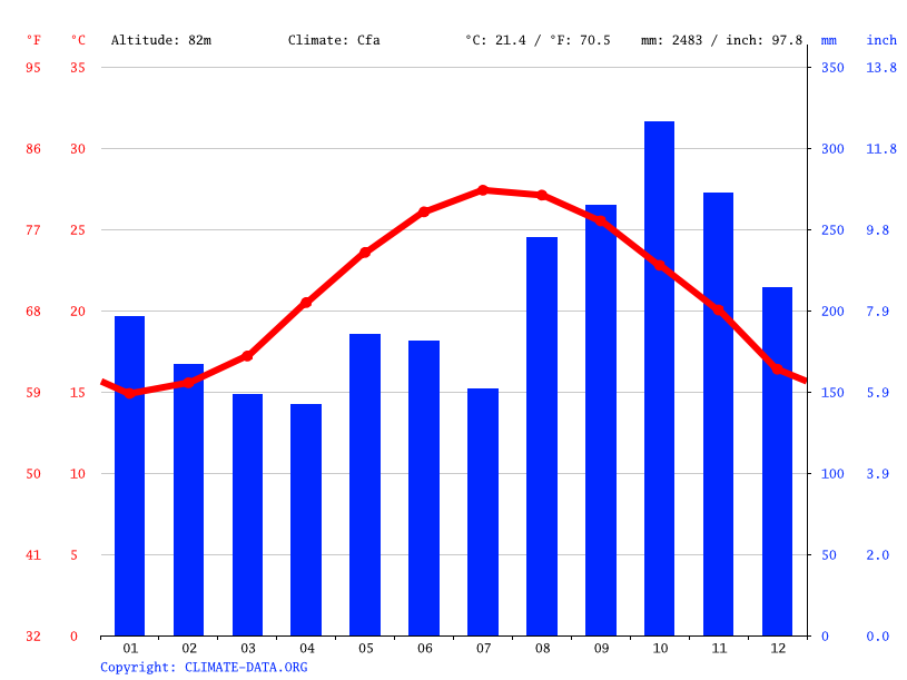 Climate graph // Weather by Month, Neigou