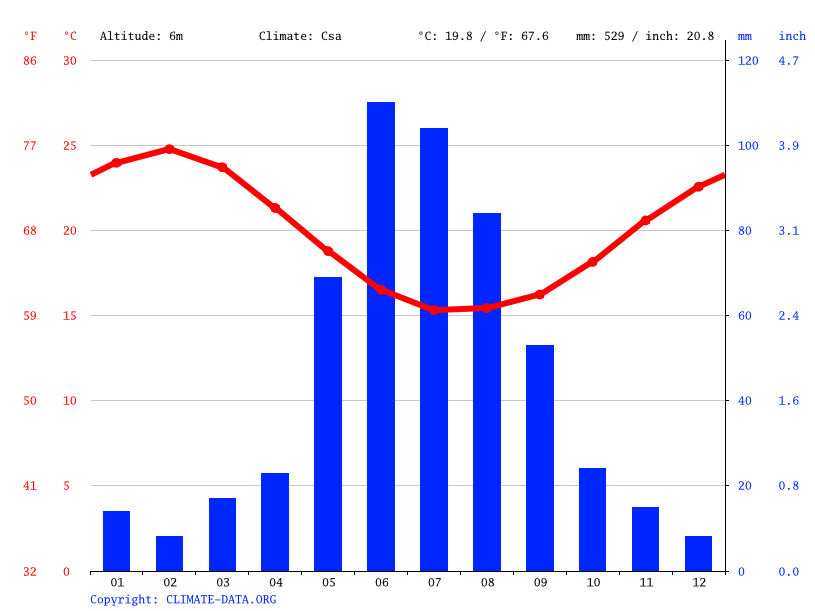Climate graph // Weather by Month, Jurien Bay