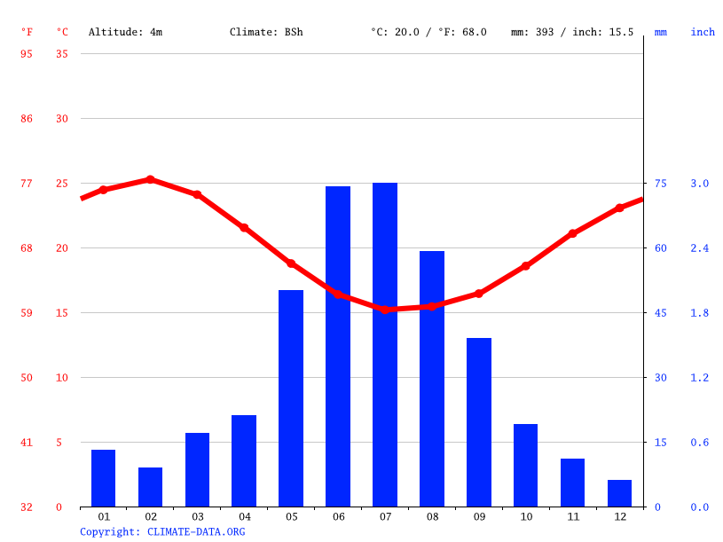 Climate graph // Weather by Month, Green Head