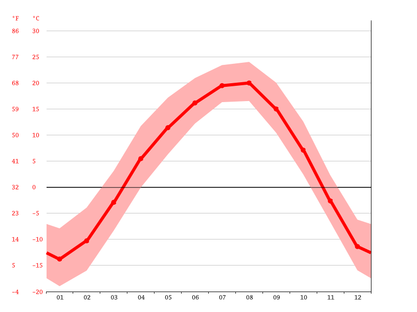 average temperature, Chunhua