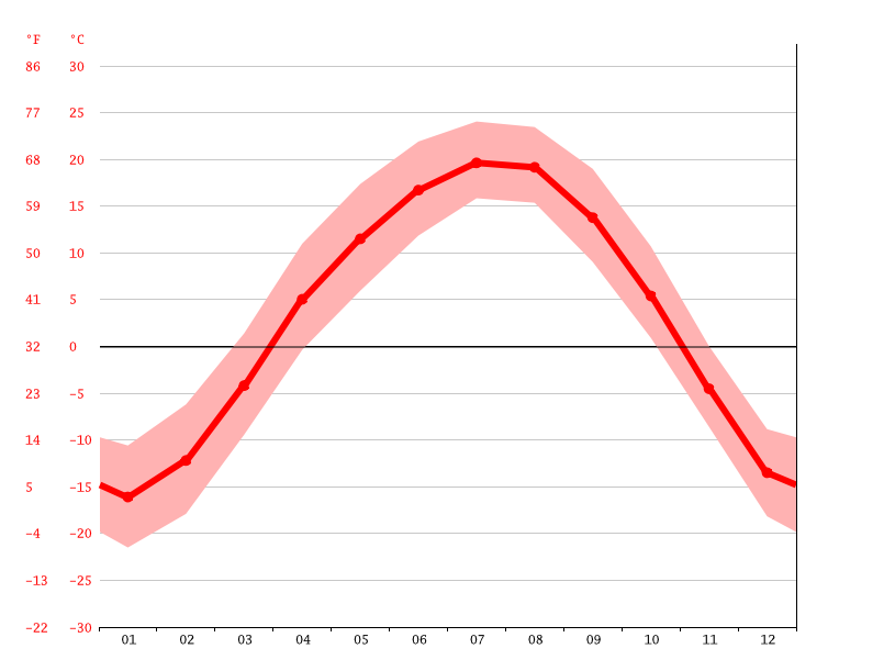 average temperature, Luozigou