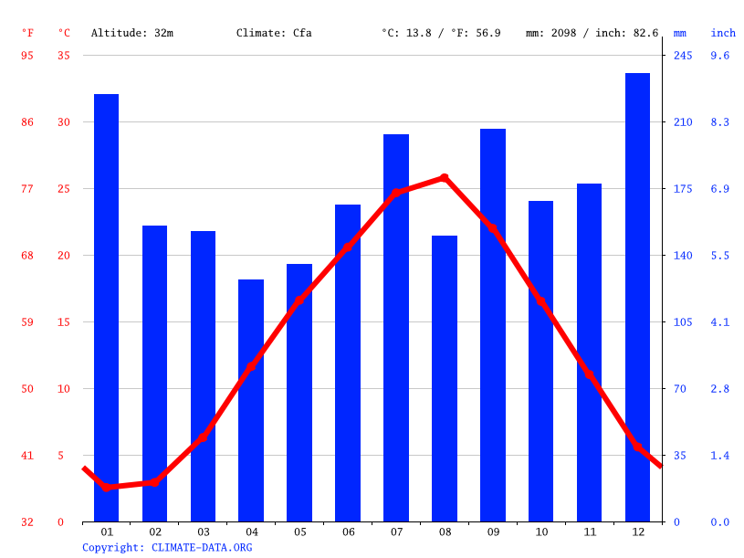 Climate graph // Weather by Month, Kawakita