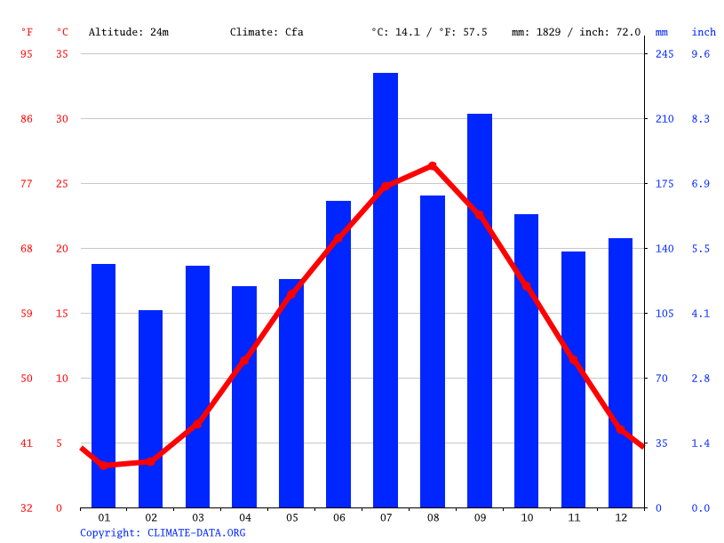 Climate graph // Weather by Month, Nakanoto