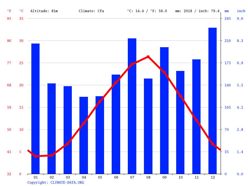 Climate graph // Weather by Month, Shika