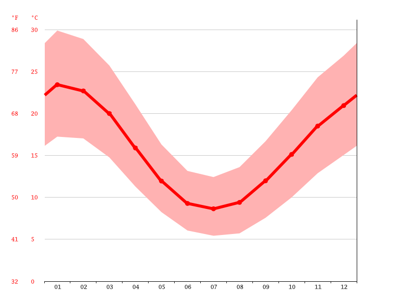 Grafico temperatura, Toolamba