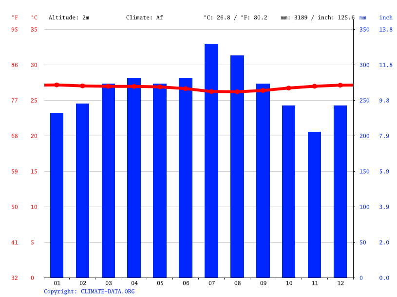 Climate graph // Weather by Month, Kubu