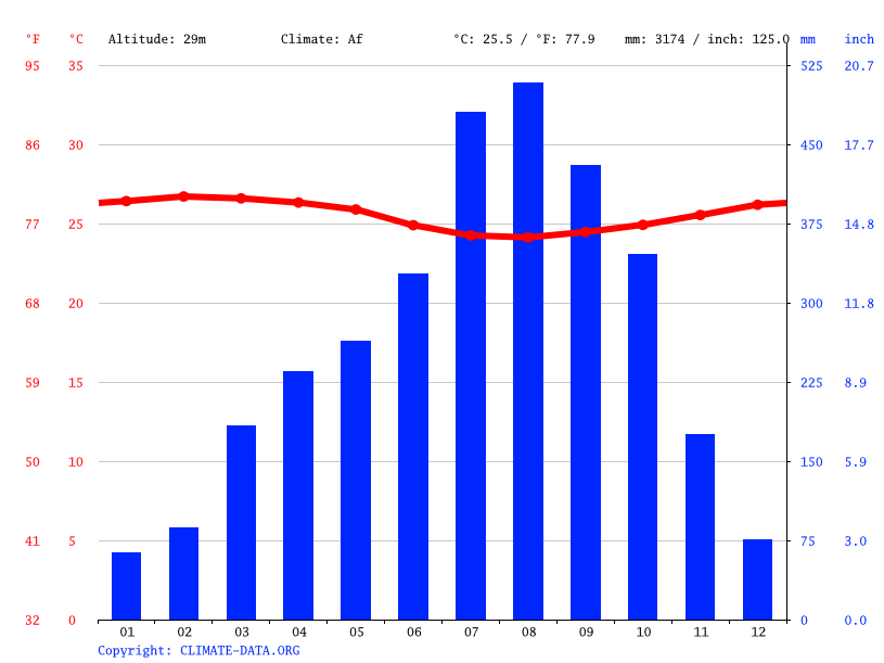 Climate graph // Weather by Month, Maka