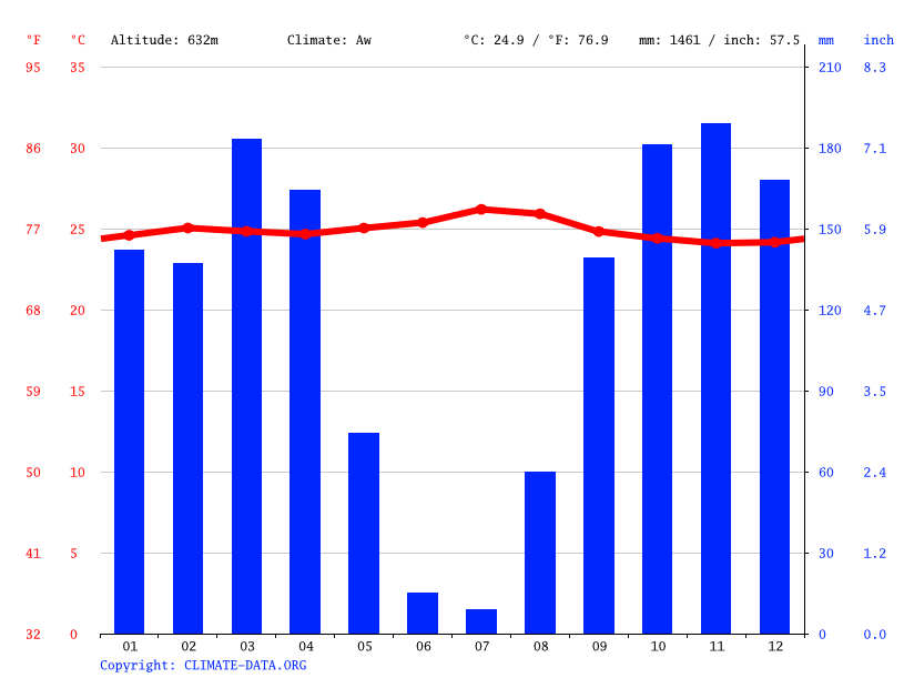 Climate graph // Weather by Month, Kanomno