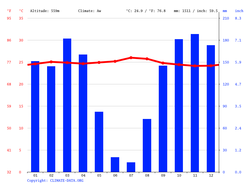 Climate graph // Weather by Month, Bena-Leka
