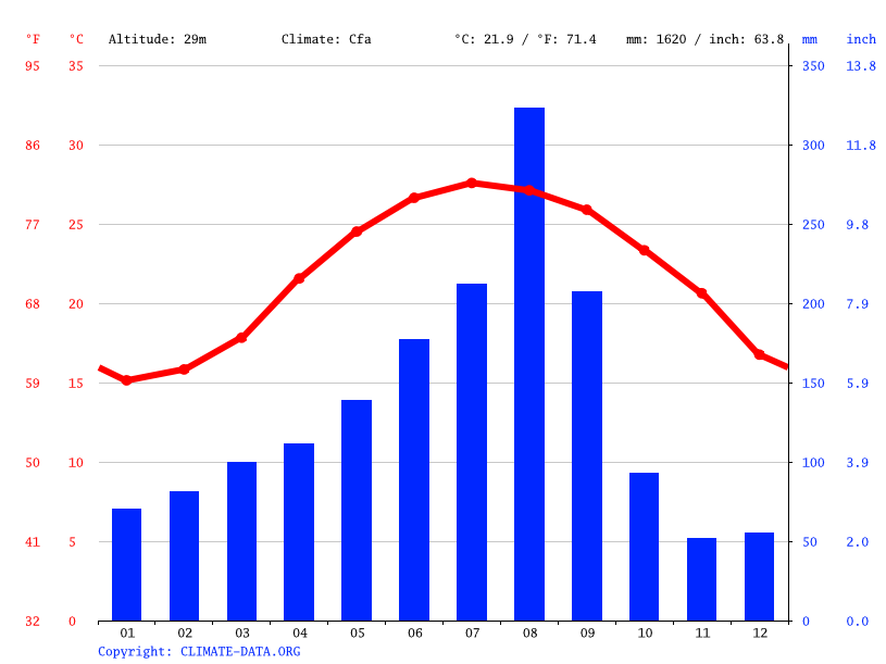 Climate graph // Weather by Month, Zhubei City