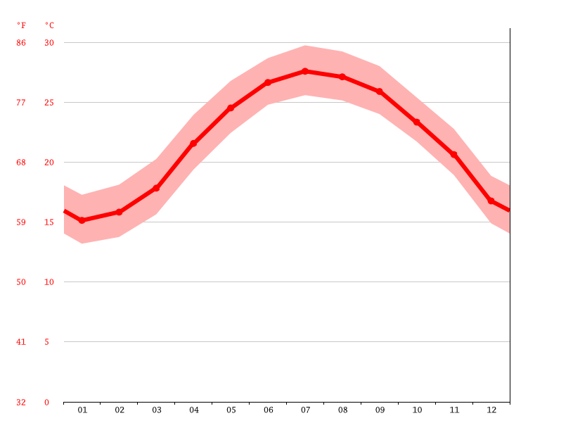 average temperature, Zhubei City