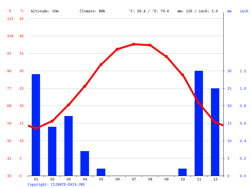 Climate graph // Weather by Month, Bneid Al-Gar