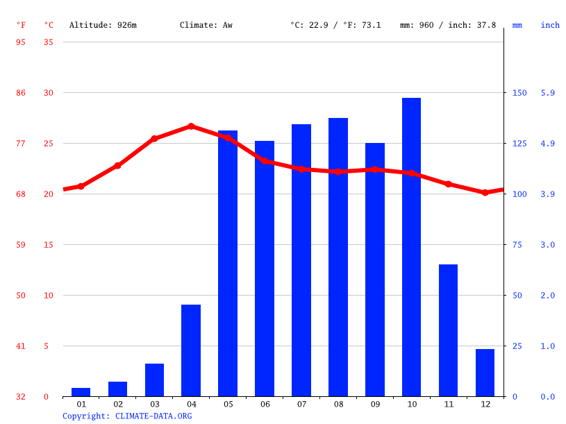 Climate graph // Weather by Month, ಬೆಂಗಳೂರು