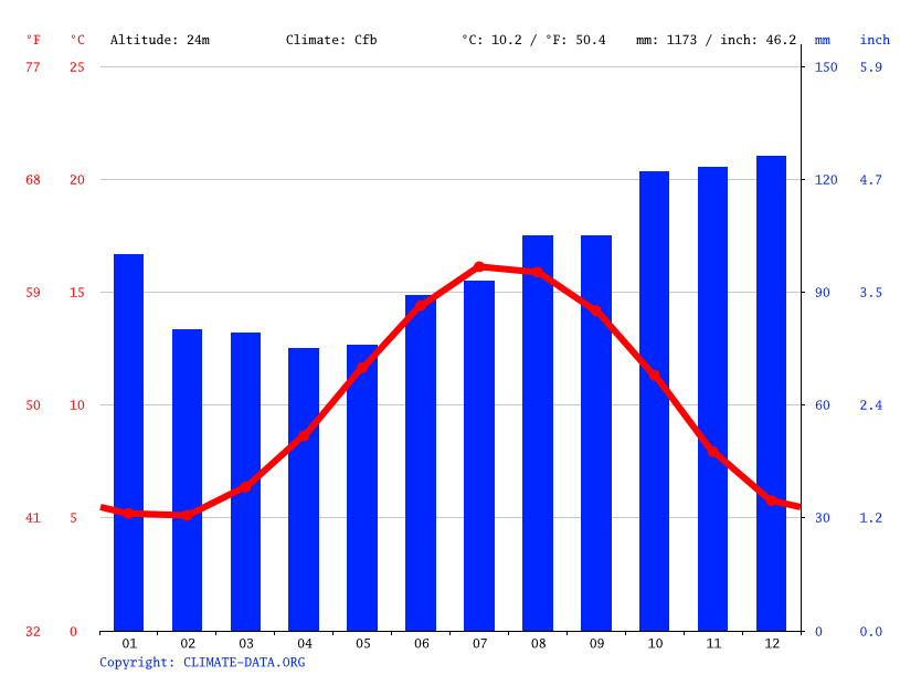 Climate graph // Weather by Month, Liverpool