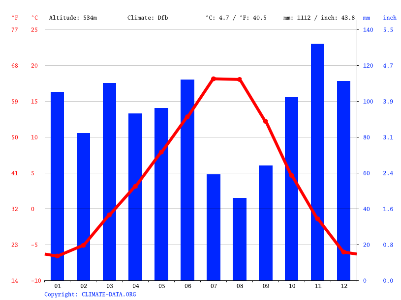 Climate graph // Weather by Month, Procter