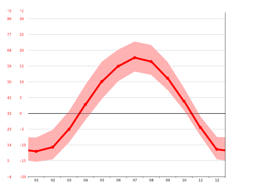 Temperature graph, Grassland