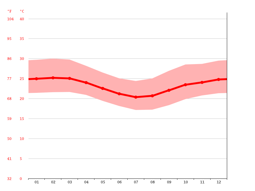 Temperature graph, Itapetinga