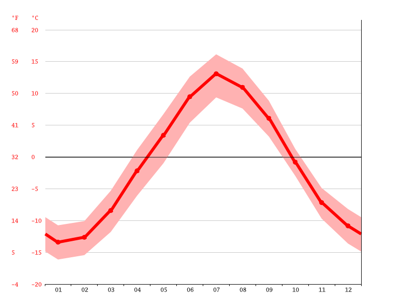 Temperature graph, Kiruna