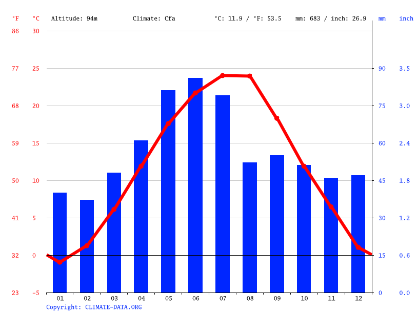 Climate graph // Weather by Month, Buzău