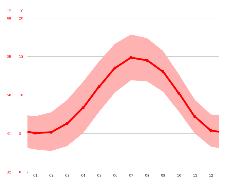 Gráfico de temperatura, Williamstown