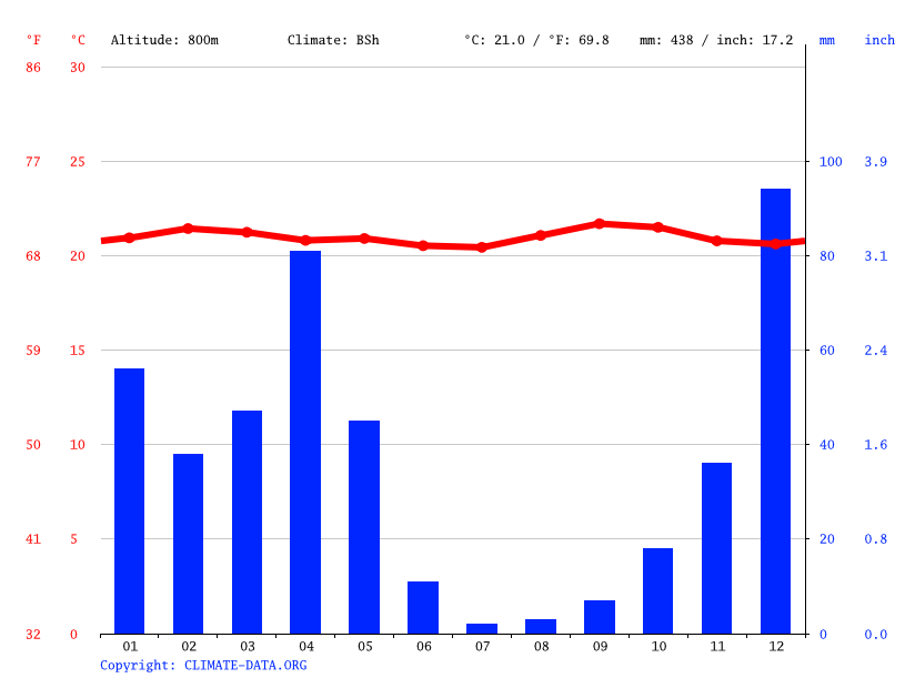Climate graph // Weather by Month, Bujumbura