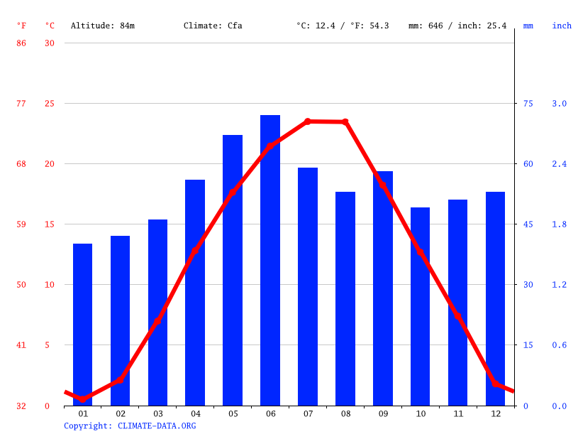 Climate graph // Weather by Month, Sannicolau Mare