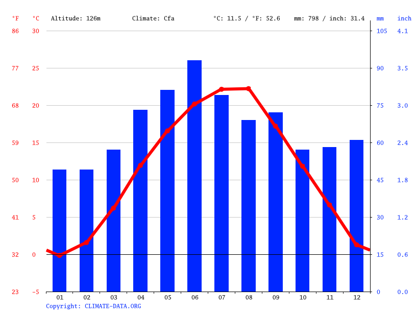 Climate graph // Weather by Month, Lipova