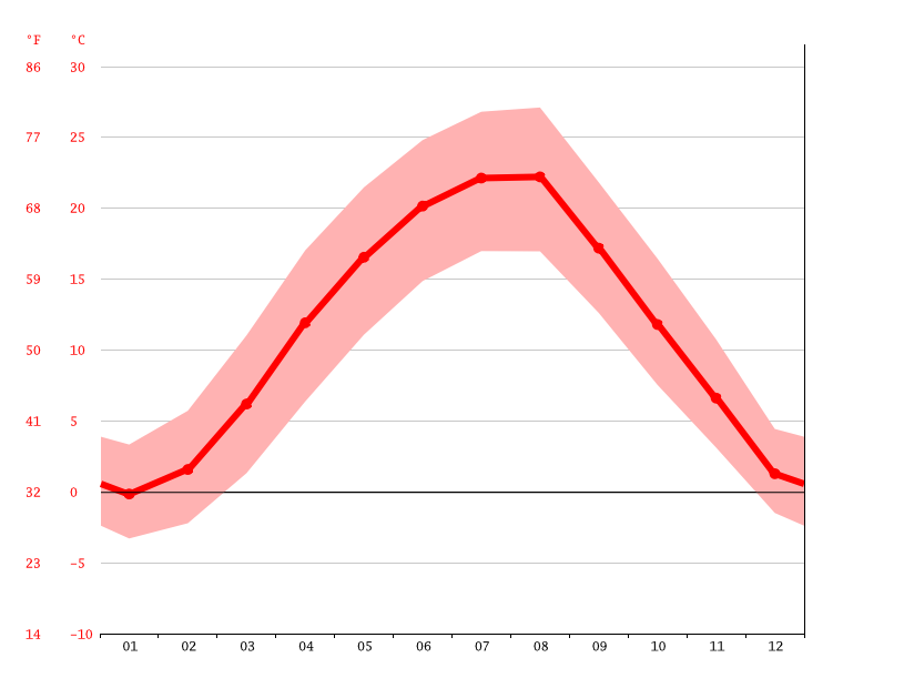 Temperature graph, Lipova