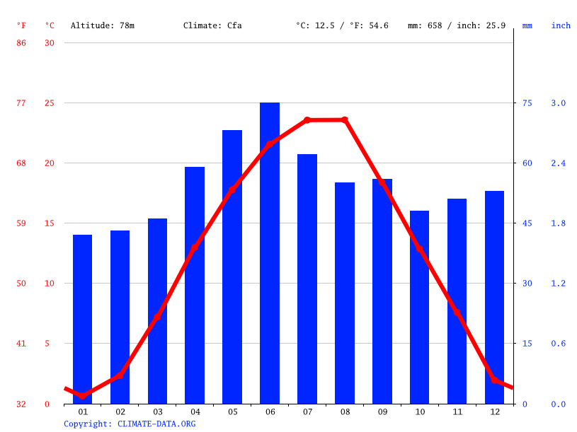 Climograph // Weather by Month, Jimbolia