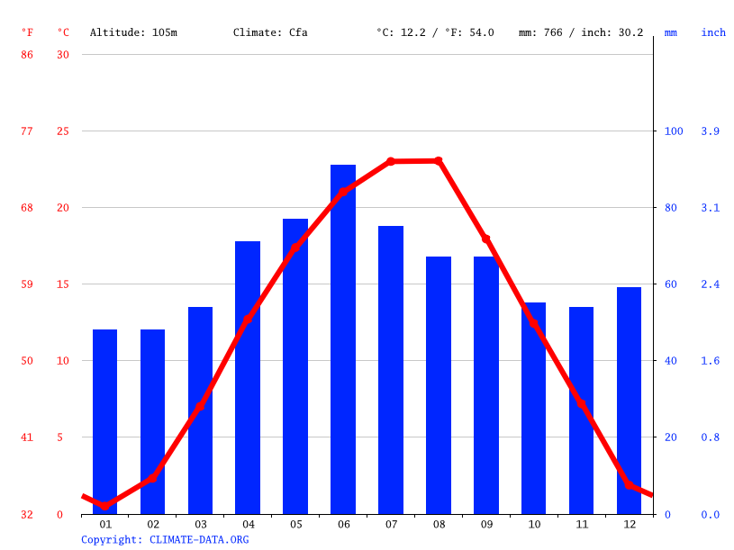 Climate graph // Weather by Month, Recaș